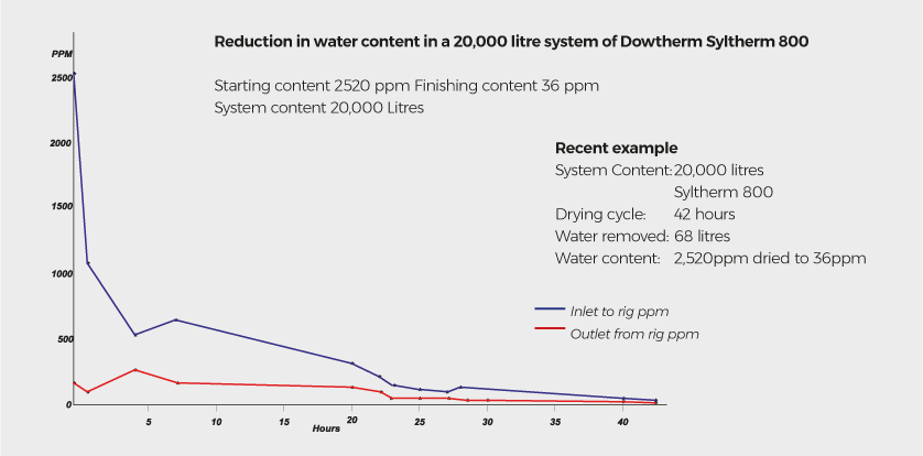 FluidDry reduction in water content