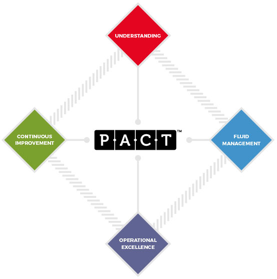 PACT | Thermal Fluid Solutions